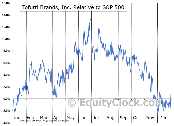 TOFB Relative to the S&P 500