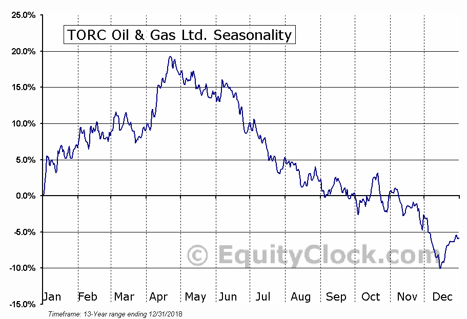 TORC Oil & Gas Ltd. (TSE:TOG.TO) Seasonal Chart