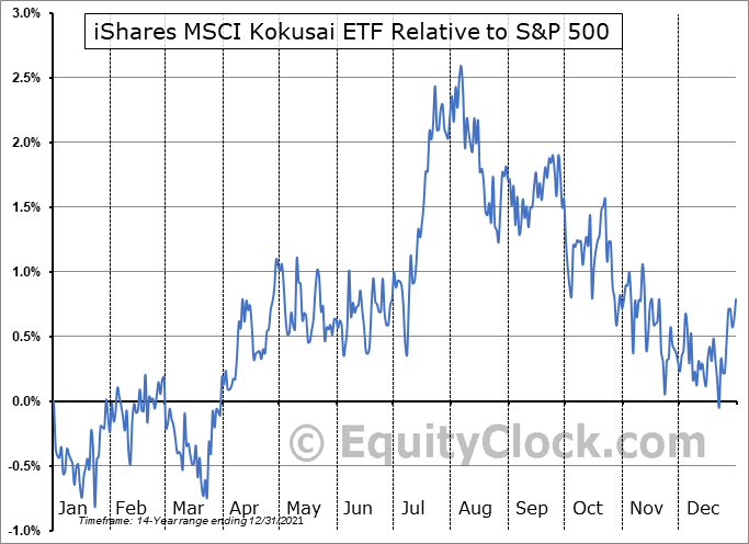 TOK Relative to the S&P 500