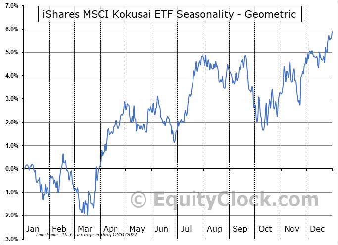 iShares MSCI Kokusai ETF (NYSE:TOK) Seasonality