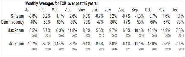 Monthly Seasonal iShares MSCI Kokusai ETF (NYSE:TOK)