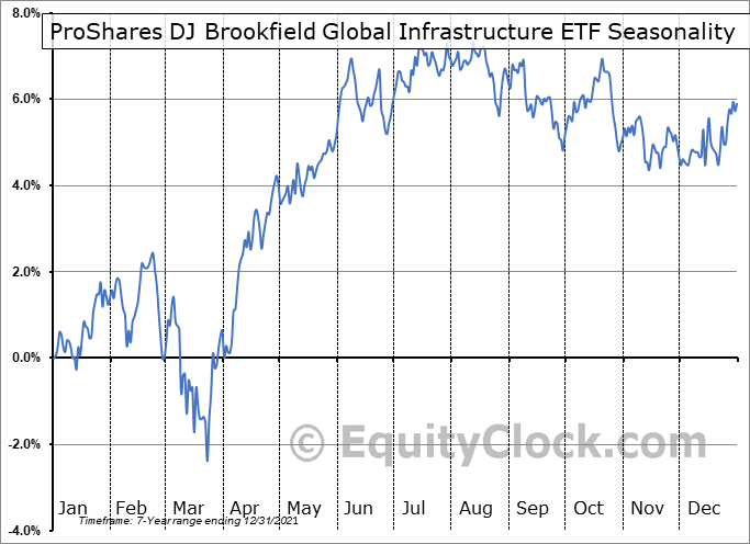 ProShares DJ Brookfield Global Infrastructure ETF (NYSE:TOLZ) Seasonal Chart