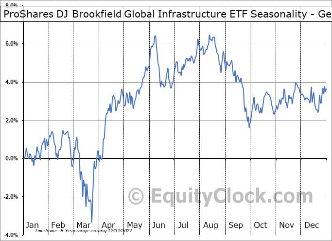 ProShares DJ Brookfield Global Infrastructure ETF (NYSE:TOLZ) Seasonality