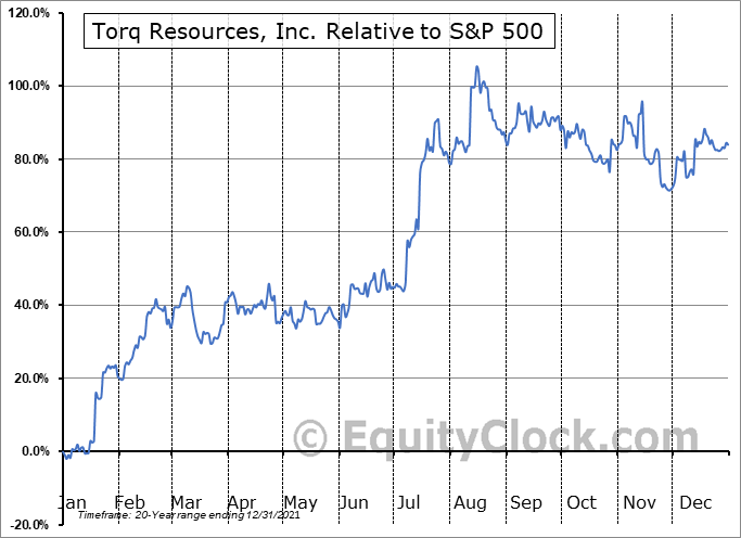 TORQ.V Relative to the S&P 500