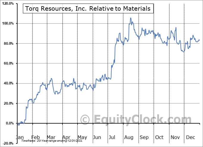 TORQ.V Relative to the Sector