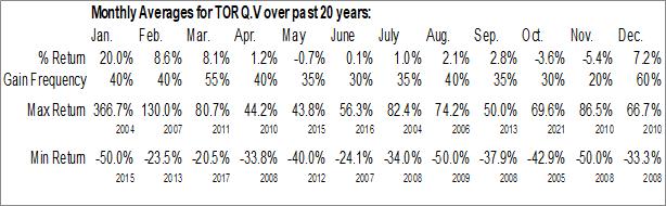 Monthly Seasonal Torq Resources, Inc. (TSXV:TORQ.V)