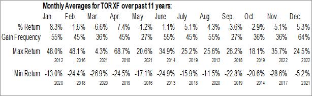 Monthly Seasonal Torex Gold Resources Inc. (OTCMKT:TORXF)