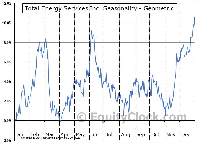 Total Energy Services Inc. (TSE:TOT.TO) Seasonality