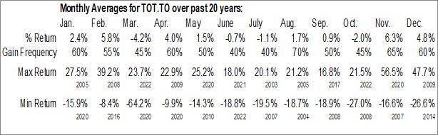 Monthly Seasonal Total Energy Services Inc. (TSE:TOT.TO)