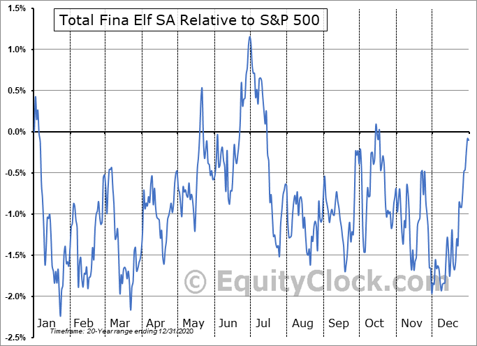 TOT Relative to the S&P 500