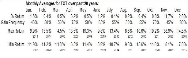 Monthly Seasonal Total Fina Elf SA (NYSE:TOT)