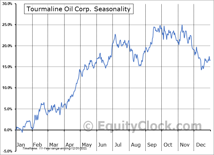 Tourmaline Oil Corp. (TSE:TOU.TO) Seasonal Chart