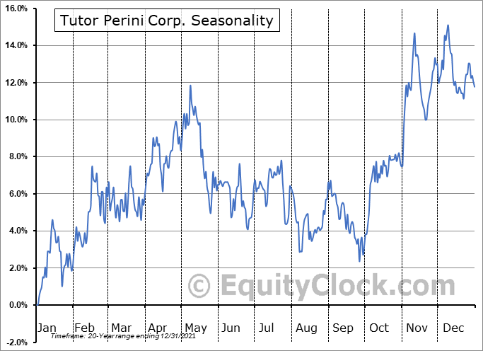 Tutor Perini Corp. (NYSE:TPC) Seasonal Chart