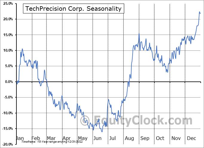 TechPrecision Corp. (OTCMKT:TPCS) Seasonality