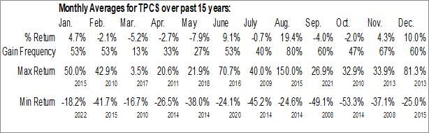 Monthly Seasonal TechPrecision Corp. (OTCMKT:TPCS)