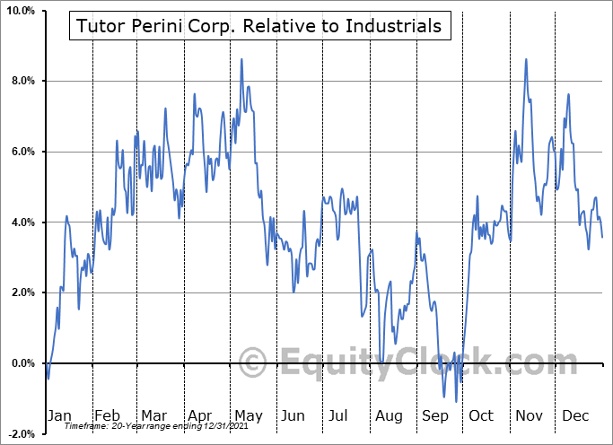 TPC Relative to the Sector
