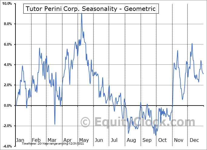 Tutor Perini Corp. (NYSE:TPC) Seasonality
