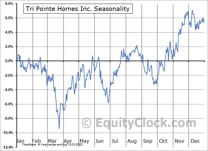 Tri Pointe Homes Inc. (NYSE:TPH) Seasonal Chart
