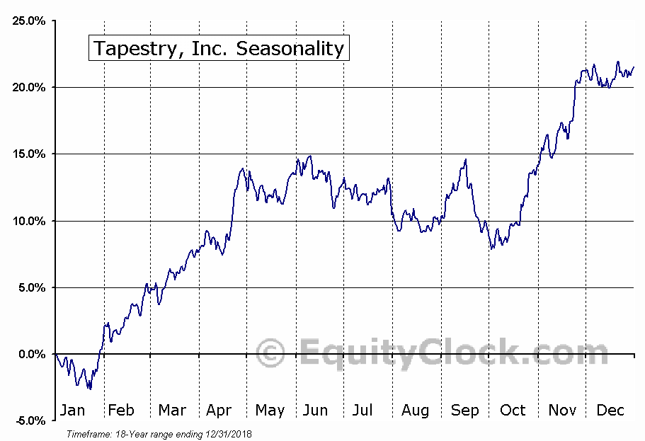Tapestry, Inc. (NYSE:TPR) Seasonal Chart