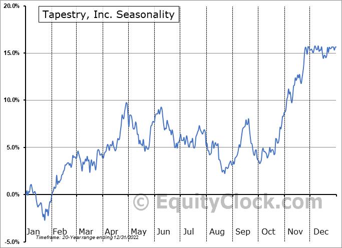 Tapestry, Inc. (NYSE:TPR) Seasonal Chart