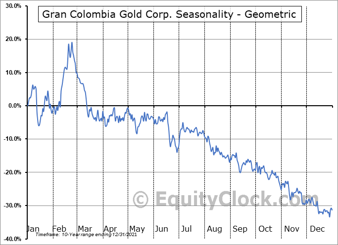 Gran Colombia Gold Corp. (OTCMKT:TPRFF) Seasonality