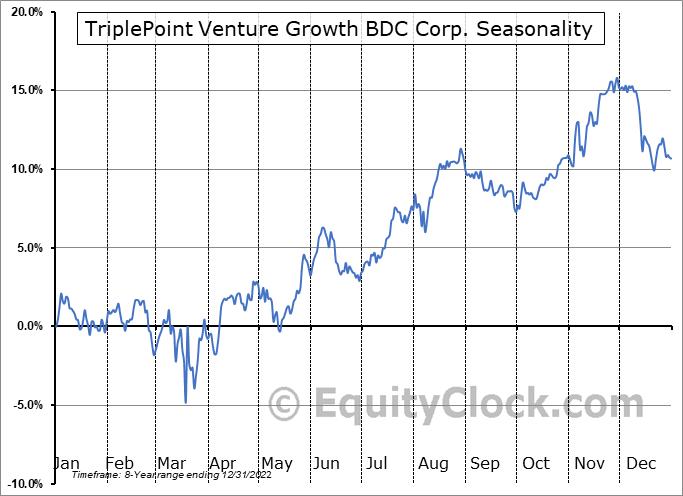 TriplePoint Venture Growth BDC Corp. (NYSE:TPVG) Seasonal Chart