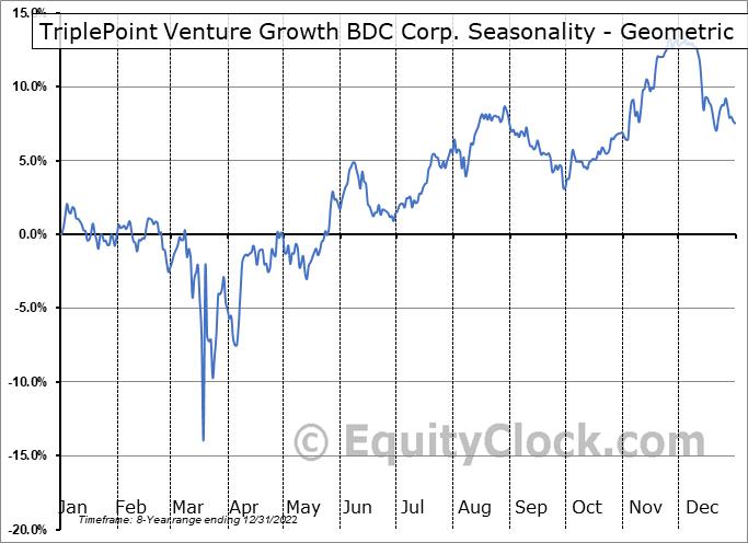 TriplePoint Venture Growth BDC Corp. (NYSE:TPVG) Seasonality