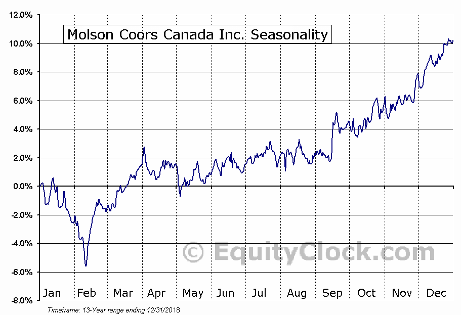 Molson Coors Canada Inc. (TSE:TPX/B.TO) Seasonal Chart