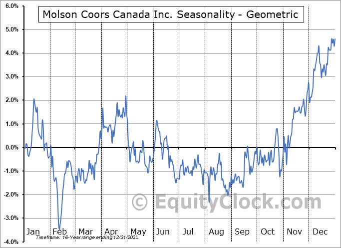 Molson Coors Canada Inc. (TSE:TPX/B.TO) Seasonality