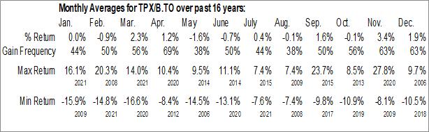 Monthly Seasonal Molson Coors Canada Inc. (TSE:TPX/B.TO)