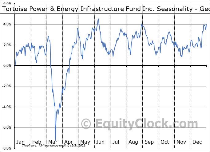 Tortoise Power & Energy Infrastructure Fund Inc. (NYSE:TPZ) Seasonality