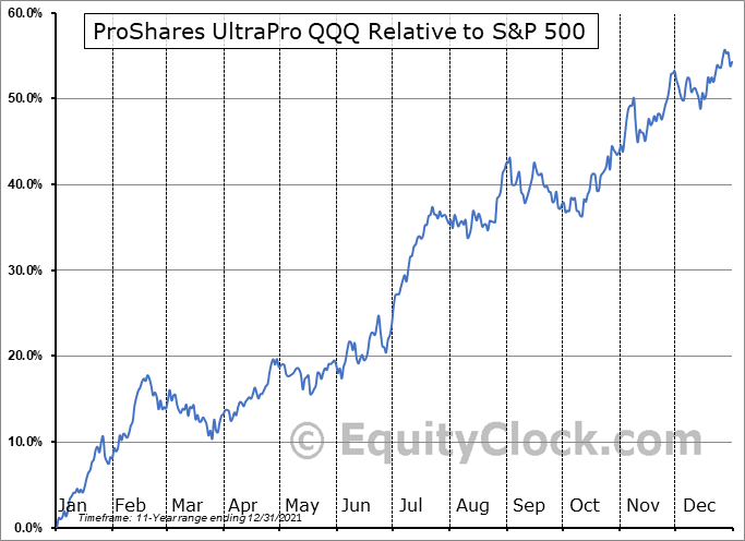 TQQQ Relative to the S&P 500