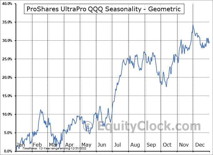 ProShares UltraPro QQQ (NASD:TQQQ) Seasonality