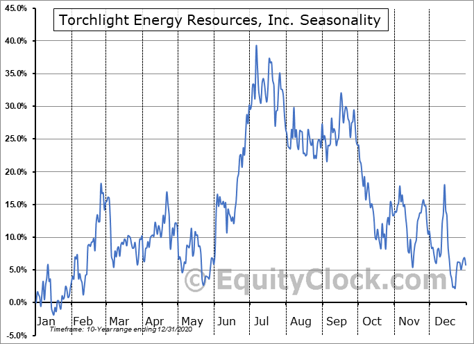 Torchlight Energy Resources, Inc. (NASD:TRCH) Seasonality