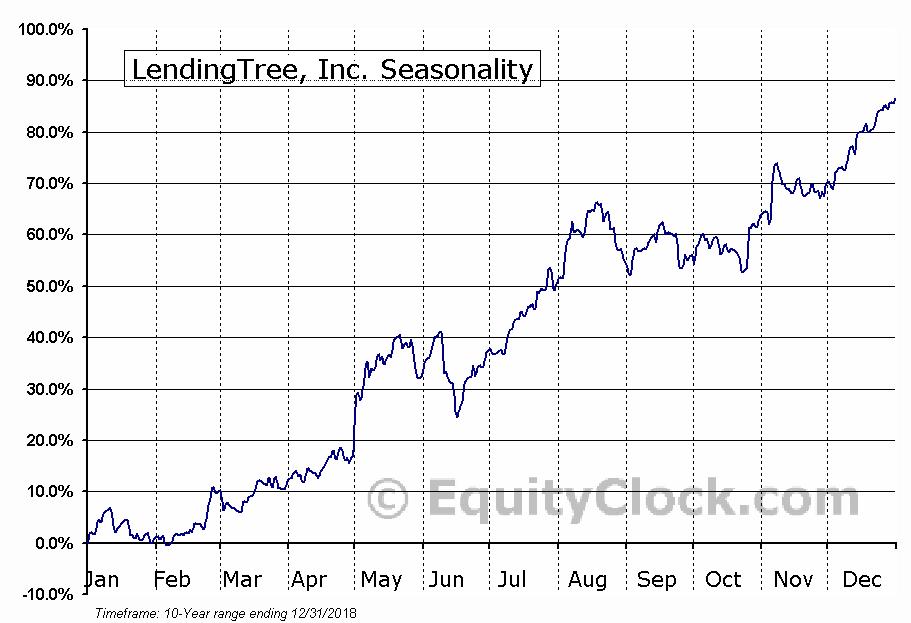 LendingTree, Inc. (NASD:TREE) Seasonal Chart