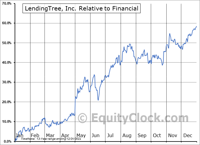 TREE Relative to the Sector