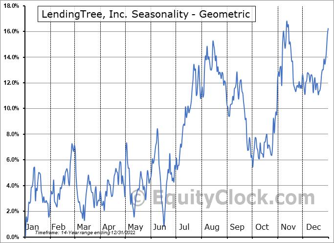 LendingTree, Inc. (NASD:TREE) Seasonality