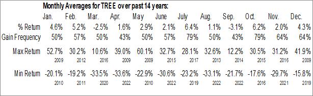 Monthly Seasonal LendingTree, Inc. (NASD:TREE)
