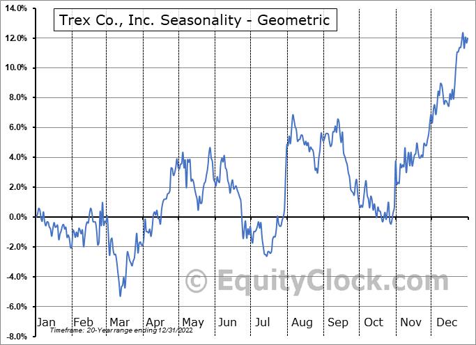 Trex Co., Inc. (NYSE:TREX) Seasonality