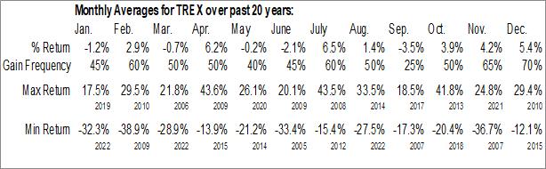 Monthly Seasonal Trex Co., Inc. (NYSE:TREX)