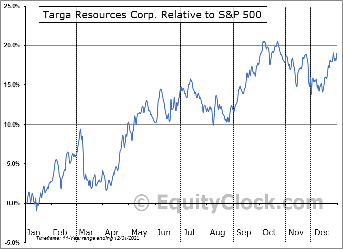 TRGP Relative to the S&P 500