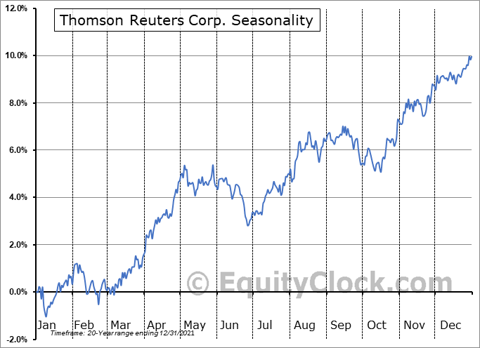Thomson Reuters Corp. (TSE:TRI.TO) Seasonal Chart