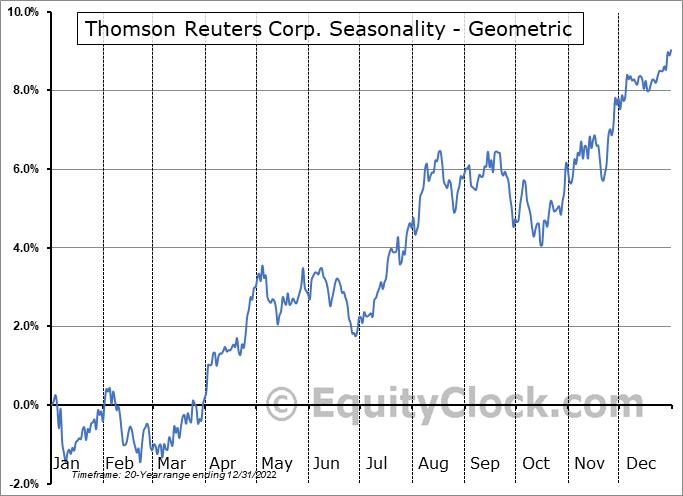 Thomson Reuters Corp. (TSE:TRI.TO) Seasonality