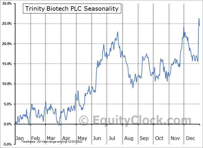 Trinity Biotech PLC (NASD:TRIB) Seasonality