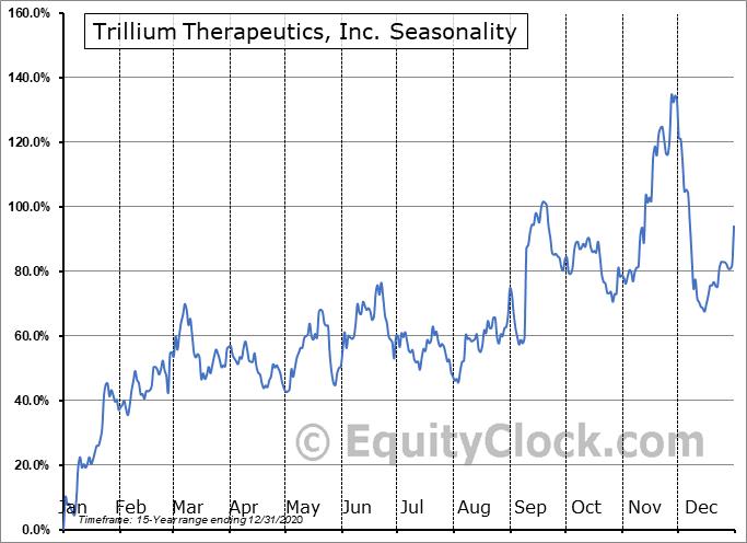 Trillium Therapeutics, Inc. (TSE:TRIL.TO) Seasonality