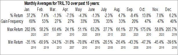 Monthly Seasonal Trillium Therapeutics, Inc. (TSE:TRIL.TO)