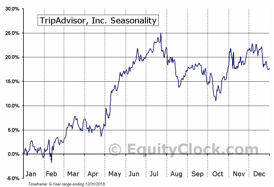 TripAdvisor, Inc. (NASD:TRIP) Seasonal Chart