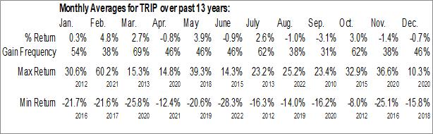 Monthly Seasonal TripAdvisor, Inc. (NASD:TRIP)