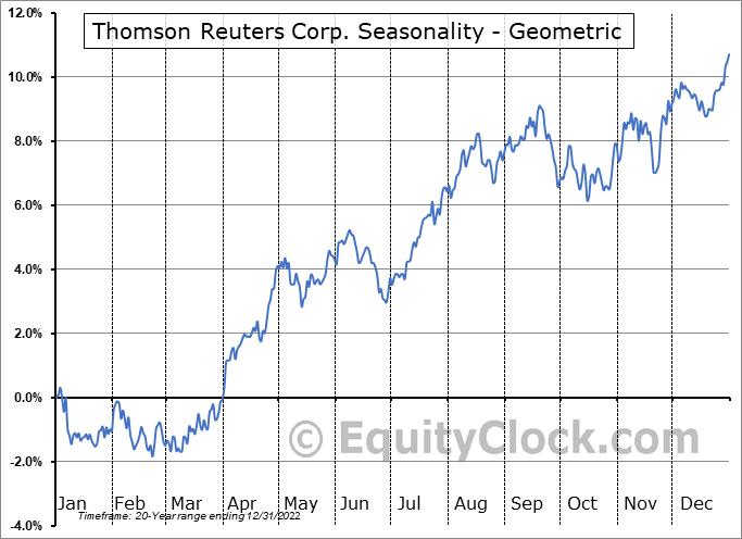 Thomson Reuters Corp. (NYSE:TRI) Seasonality