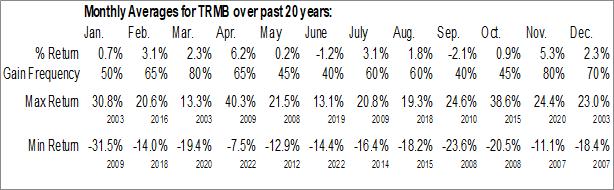 Monthly Seasonal Trimble Inc. (NASD:TRMB)